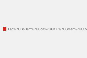 2010 General Election result in Lewisham East